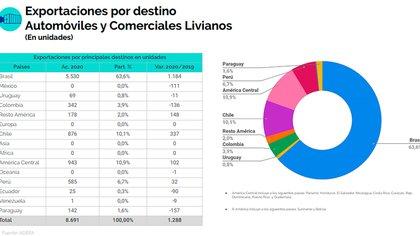 Brasil concentró el 63,6% de los destinos de exportación
