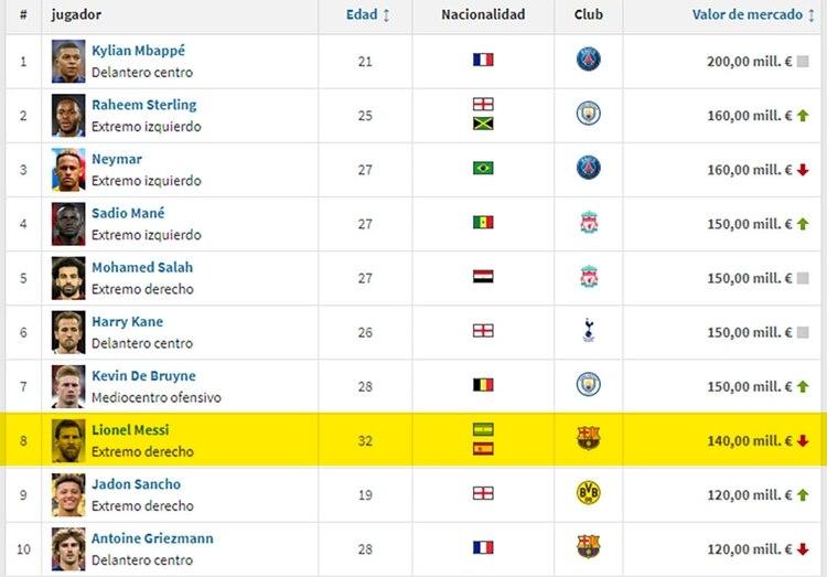 Lionel Messi está octavo en la lista confeccionada por Transfermarkt