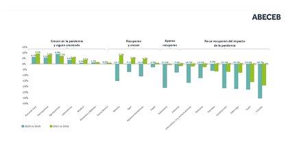 Caídas, recuperación parcial y total de los diferentes sectores económicos entre 2020 y 2021 Fuente: Abeceb