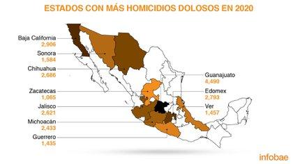 Los 10 estados con más homicidios en el país. Fuente: Secretariado Ejecutivo del Sistema Nacional de Seguridad (Mapa: Infobae México)