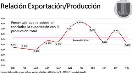 Detalles sobre la relación entre producción y exportación