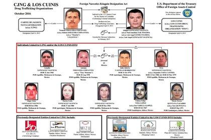 """Los Estados Unidos sumaron a los hermanos González Valencia a su lista """"negra"""" del narcotráfico"""
