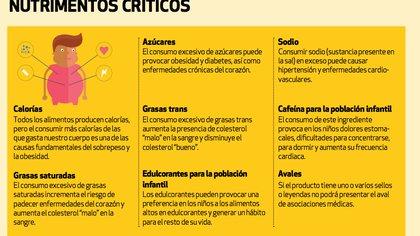 De acuerdo con la Profeco, estos son los nutrimentos críticos que provocan afectaciones a la salud (Foto: Revista del Consumidor octubre 2020)