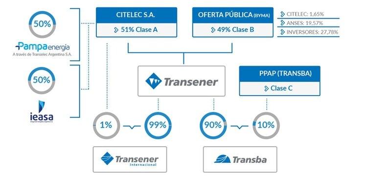 La estructura societaria de Transener