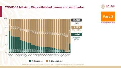 Las camas con ventilador, para los pacientes graves, registraron un total de 10,589 camas: 7,723 disponibles y 2,866 (27%) ocupadas. Aguascalientes también es la entidad federativa con la mayor ocupación, con 63 por ciento (Foto: SSa)