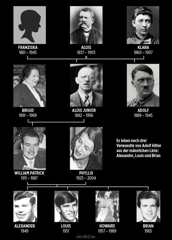 El árbol genealógico que reconstruyó el diario alemán Bild para explicar el parentesco entre Alexander Stuart-Houston con Adolf Hitler