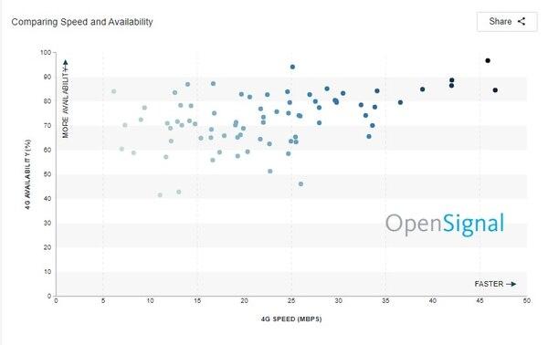 Comparación de velocidad y disponiblidad de LTE