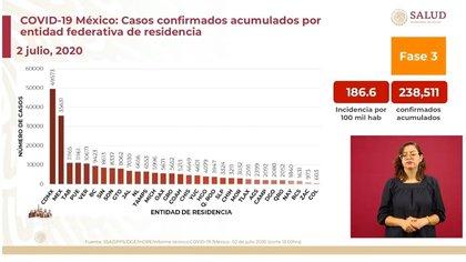 Los tres estados con más casos positivos acumulados son: la Ciudad de México, el Estado de México y Tabasco (Foto: SSa)