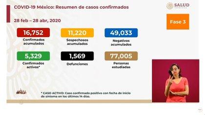 Según el informe de la Secretaría de Salud (SSa), hasta este martes, en México se han reportado 16,752 casos confirmados acumulados y 1,569 defunciones por coronavirus (Foto: SSa)