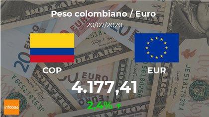 A cuánto cotiza el lunes de 20 julio — Dólar