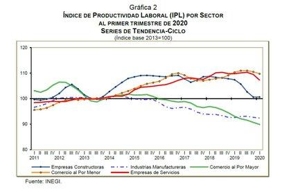 Índice de Productividad Laboral (IPL) por sector al primer trimestre de 2020 (Foto: INEGI)