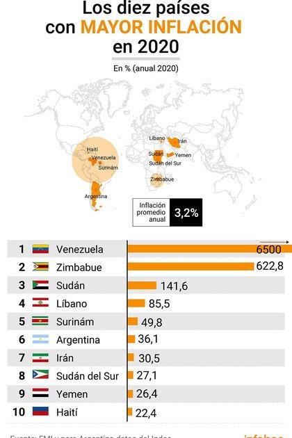 Aunque estos son los 10 países con más inflación del mundo, según los datos de sus institutos de estadística, Hanke cree que los resultados son mayores en base al PPA