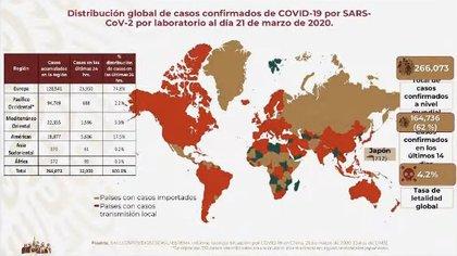 Panorama a nivel mundial del COVID-19 al 21 de marzo (Foto: Secretaría de Salud)