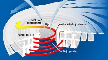 Ilustración de cómo se forman los huracanes. Foto: Nasa.