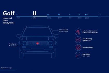 Todos los datos de la segunda generación (Volkswagen)