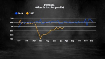 Gráfica de demanda de hidrocarburos en México (Foto: Steve Allen)