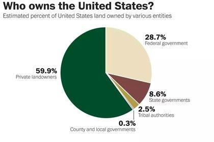 Distribuição de terras nos Estados Unidos (The Washington Post)