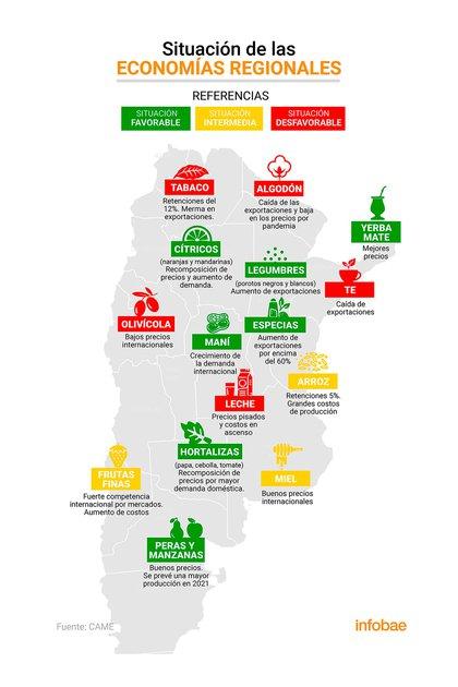 Detalle sobre el estado actual de diferentes economías regionales y su ubicación en el territorio donde se desarrollan