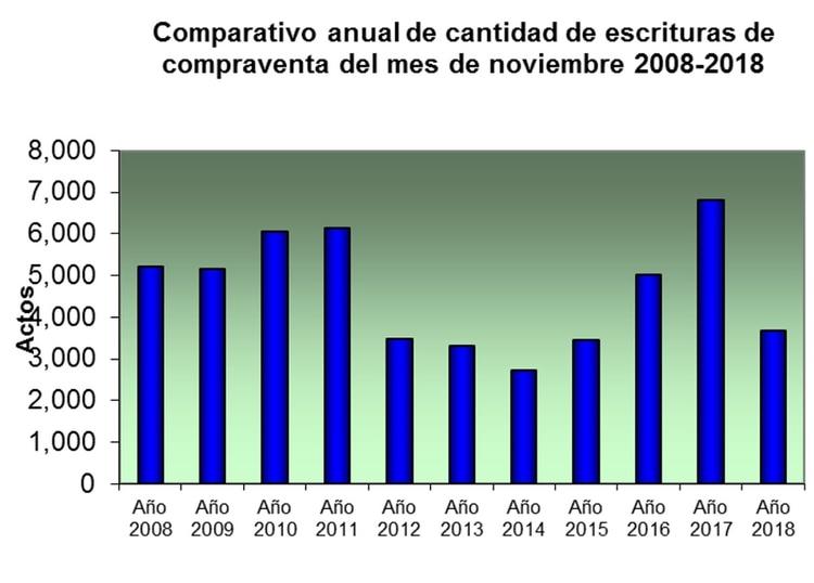 Fuente: Colegio de Escribanos de la Ciudad de Buenos Aires.
