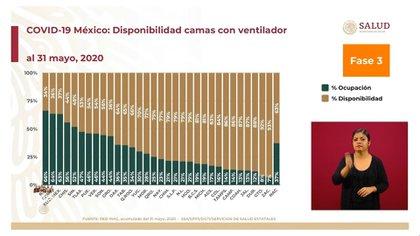 A nivel nacional, el 63% de camas con ventiladores están disponibles y 37% han llegado al límite de su capacidad (Foto: SSa)