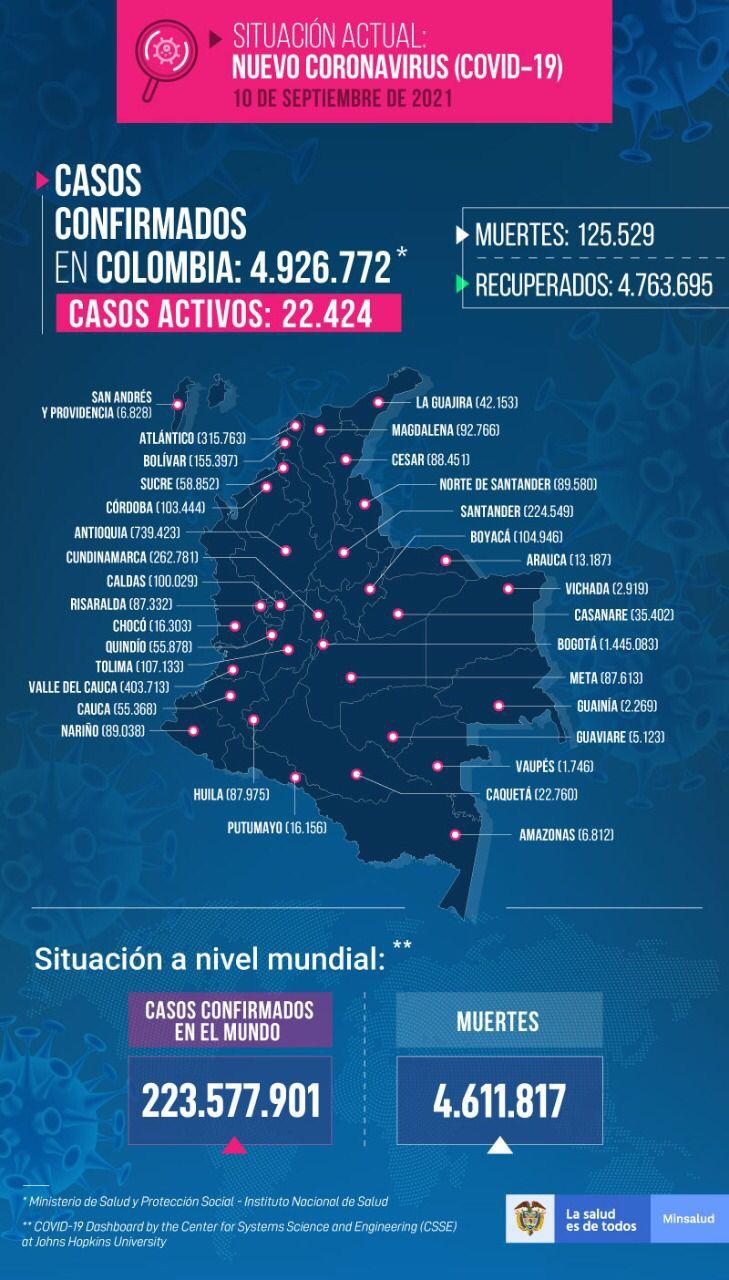 Casos Covid-19 Colombia