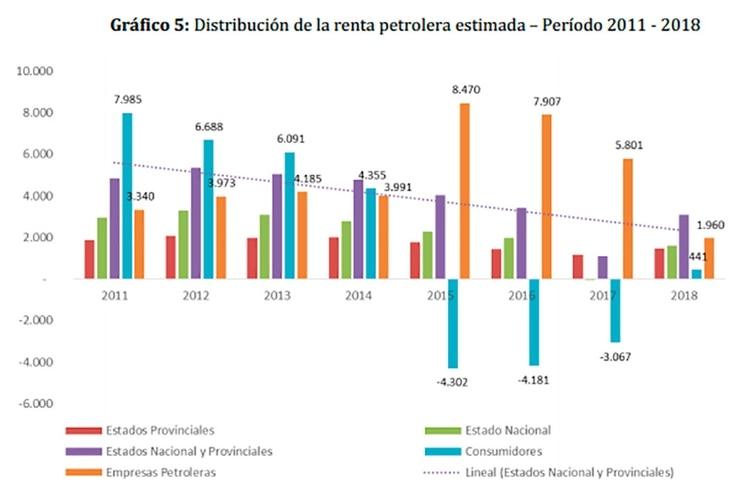Evolución del reparto de la renta petrolera, según los cálculos del especialista en energía Alejandro Einstoss Tinto