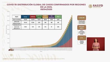 La distribución global de casos confirmados de COVID-19 por la OMS (Foto: SSa)