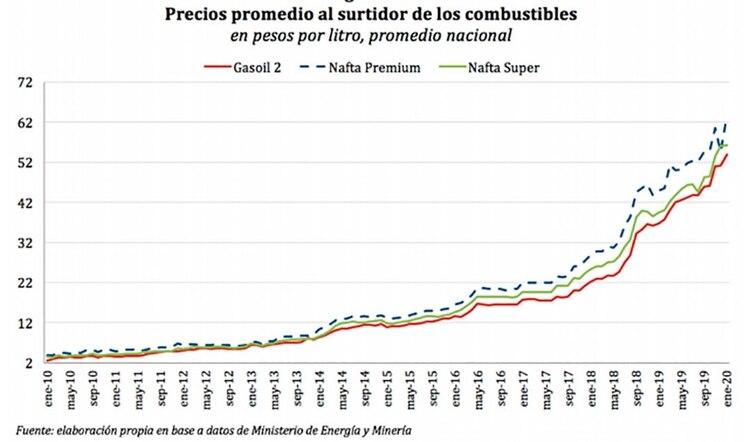 La evolución del precio de los combusbibles en la última década, incluido en el último