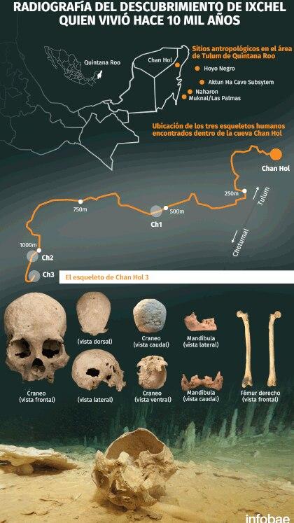 Las imágenes del cráneo, los huesos de Ixchel y cómo fue encontrada  fueron publicados en la revista científica Plos one