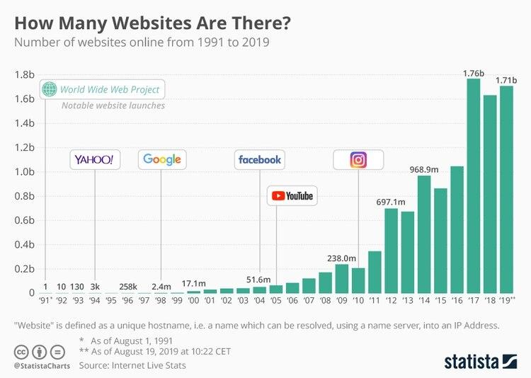 Los sitios webs han tenido importantes variaciones entre años y su crecimiento no seha mantenido constante. (Foto: Statista)