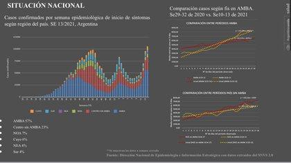 El crecimiento de casos en Argentina durante la segunda ola