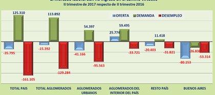 Fuente: IDELAS con datos de la Encuesta Permanente de Hogares del INDEC.