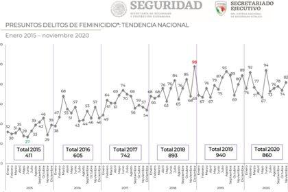 Desde 2015 a noviembre de 2020 se han duplicado los feminicidios y asesinatos, de acuerdo con cifras del Secretariado Ejecutivo del Sistema Nacional de Seguridad Pública (Foto: SESNSP)