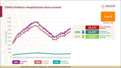 Información sobre la hospitalización por síntomas de COVID-19 a nivel nacional (Foto: Ssa)