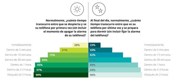 """Algunos resultados del reporte """"Consumo móvil en Argentina"""" de Deloitte, basado en datos de 2017."""