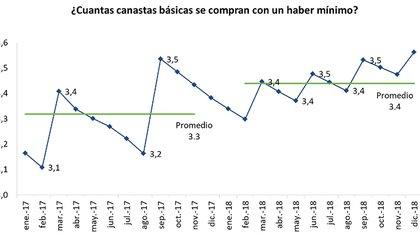 Nivel de las prestaciones previsionales mínimas bajo la propuesta de movilidad según el dictamen del Senado. (Fuente: Procuración del Tesoro).