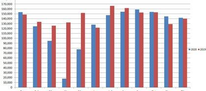 Venta de autos usados 2020 en comparación interanual. Fuente: Cámara del Comercio Automotor (CCA)