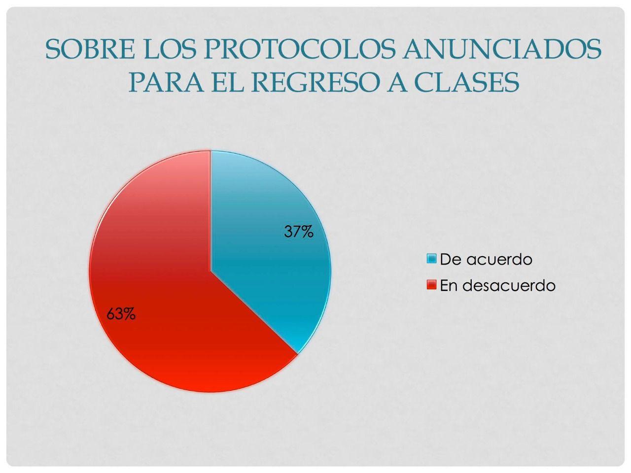 encuesta SNT-CNTE (Foto: Sección 9 Democrática SNTE-CNTE)