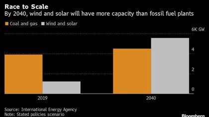 Para 2040 las plantas eólicas y solares tendrán más capacidad que las alimentadas por combustibles fósiles (Bloomberg)