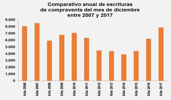 Las escrituras de compraventa de inmuebles crecieron 40,9% en 2017