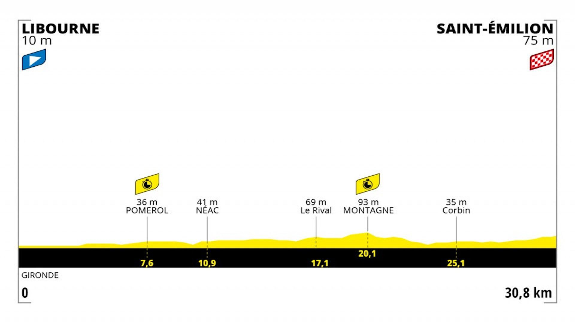 Etapa 20 - Contrarreloj individual, le Tour de France 2021
