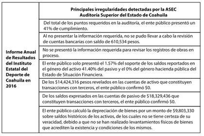 Principales irregularidades detectadas por la Auditoría Superior del Estado de Coahuila.