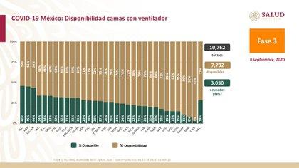 Las tres entidades con menos capacidad para atender a pacientes graves por COVID-19 son Nuevo León, Aguascalientes y la Ciudad de México (Foto: SSA)