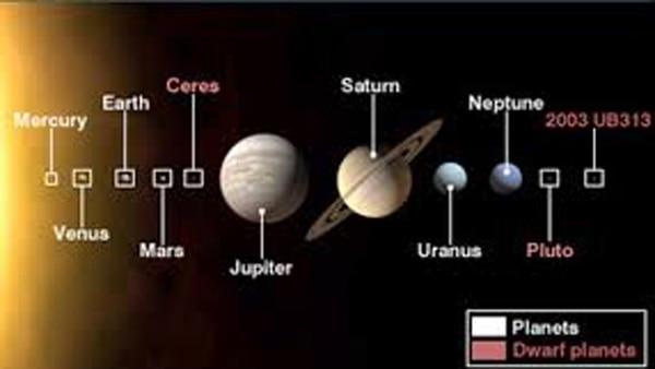 Ubicación de Ceres en el Sistema Solar