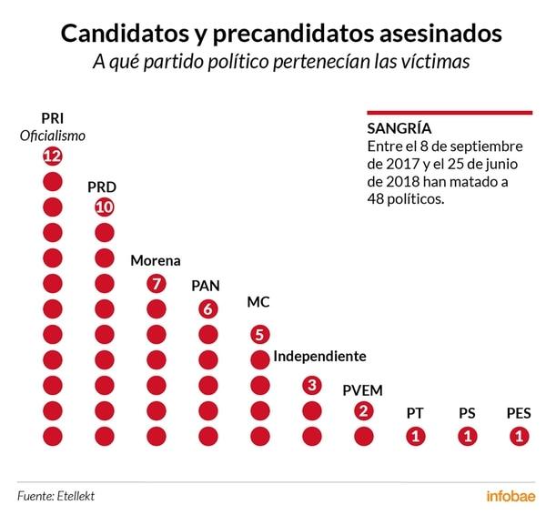 (Infografia: Tomás Orihuela)