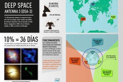 Las tres antenas de Espacio Profundo que la ESA tiene en el mundo (ESA)