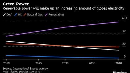 El aumento proyectado de energías renovables (Bloomberg)
