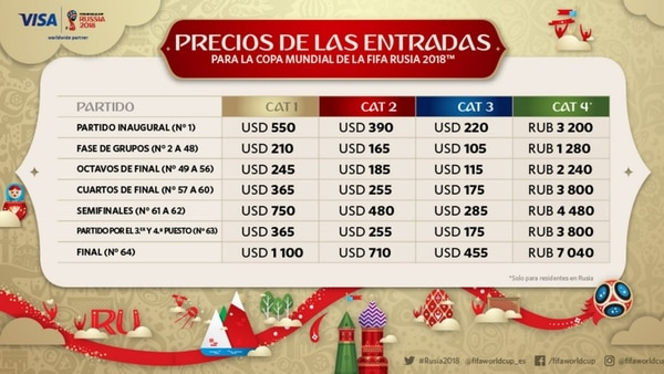 Los diferentes precios para el Mundial