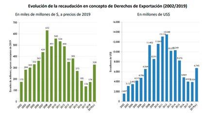 Evolución de la recaudación total por derechos de exportación, en pesos y en dólares