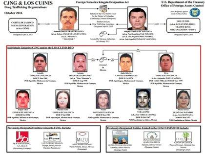 """Junto con Nemesio Oseguera, el """"Mencho"""", al menos 7 de los hermanos González Valencia están en la lista """"negra"""" del narcotráfico en EEUU."""